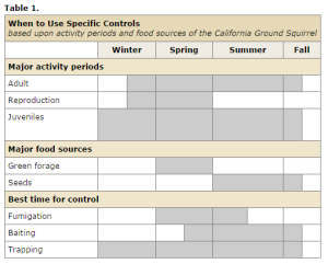When to Use Specific Controls